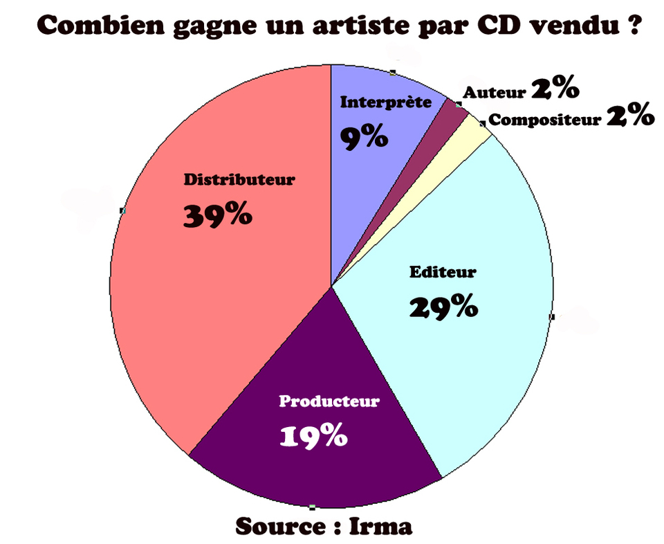 Combien gagne un artiste par CD vendu ?